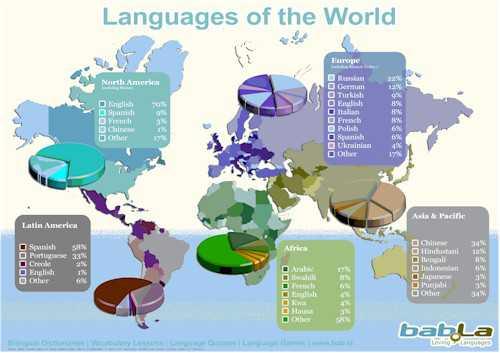 Turkish is more spoken than English in Europa Turkish Forum English