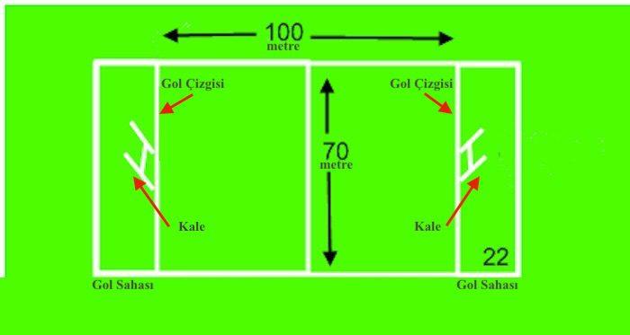 Rugby nasıl oynanır? Kuralları nedir?