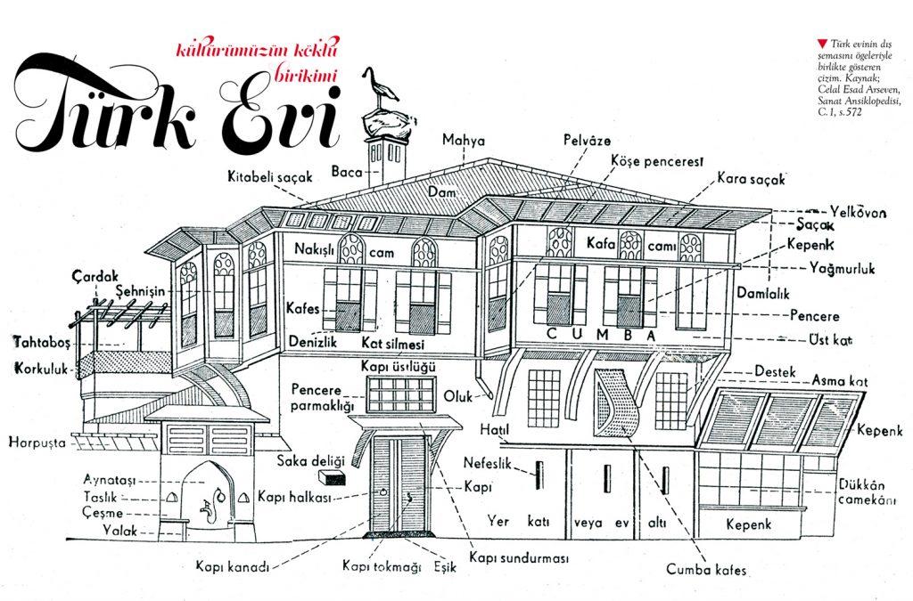 Türk evi, Kültürel miras