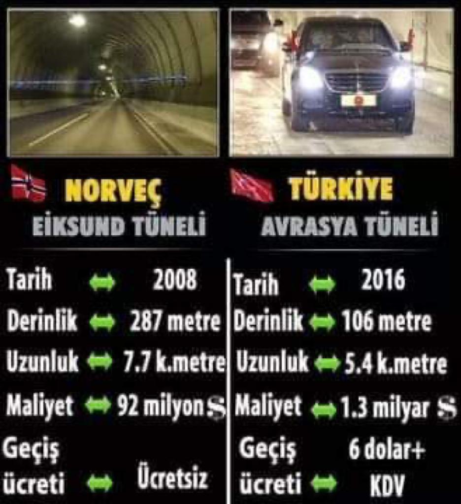 Norveç Eiksund ve Türkiye Avrasya Tüneli karşılaştırması